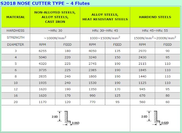 Bảng thông số tốc độ cắt đối với dao phay hợp kim