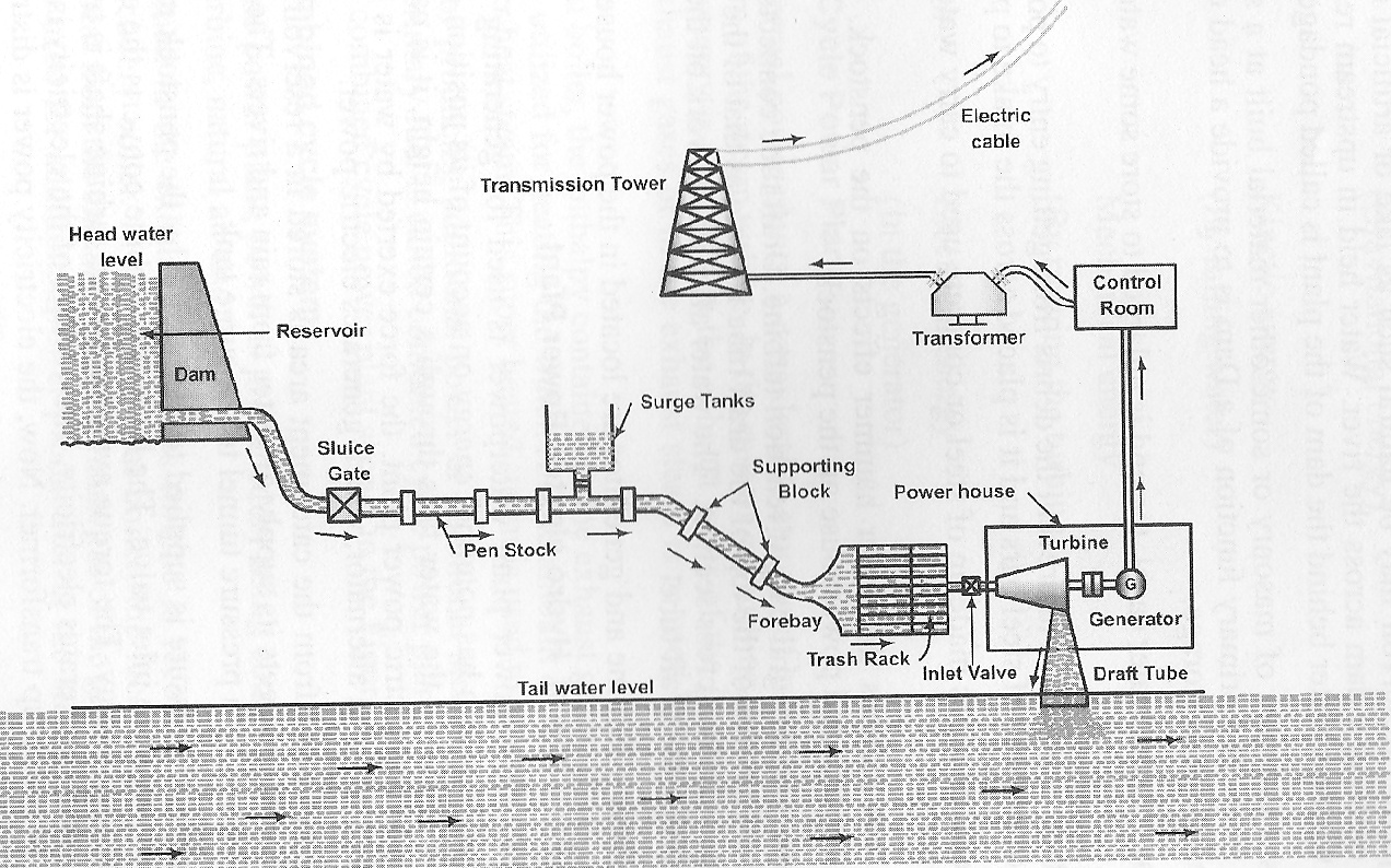 hight resolution of geothermal power plant layout diagram
