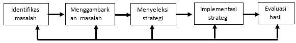 Pemecahan Masalah dan Implementasi Strategi Belajar
