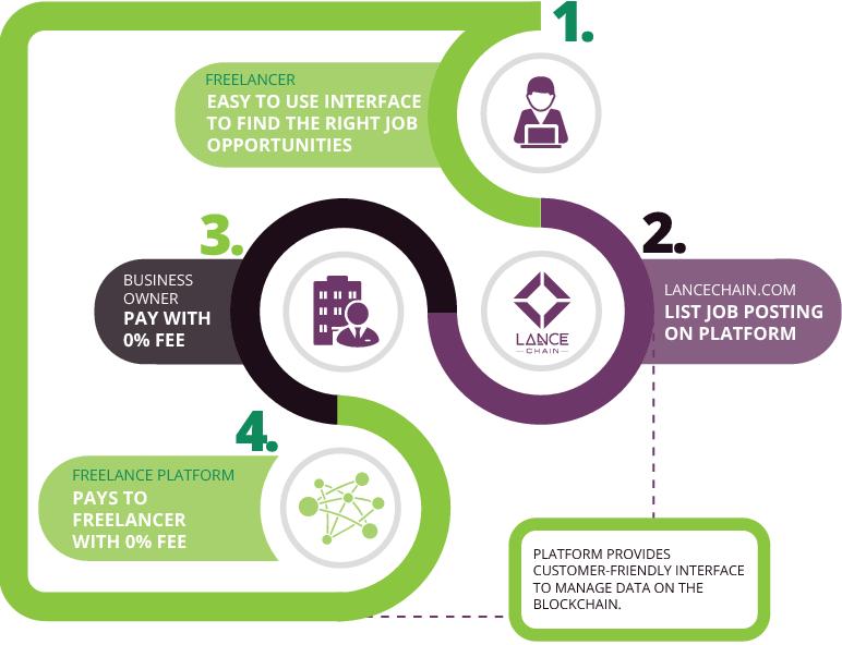 Как оформлять оплату фрилансеров сайт для фрилансеров проектировщиков