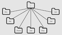 Le directory di Linux: quali sono le cartelle principali di ogni distribuzione