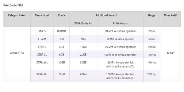 Paket Combo XTRA, Paket HotRod 4G, Paket Worry-Free, Paket XL HotRod 3G+, dan Super Ngebut