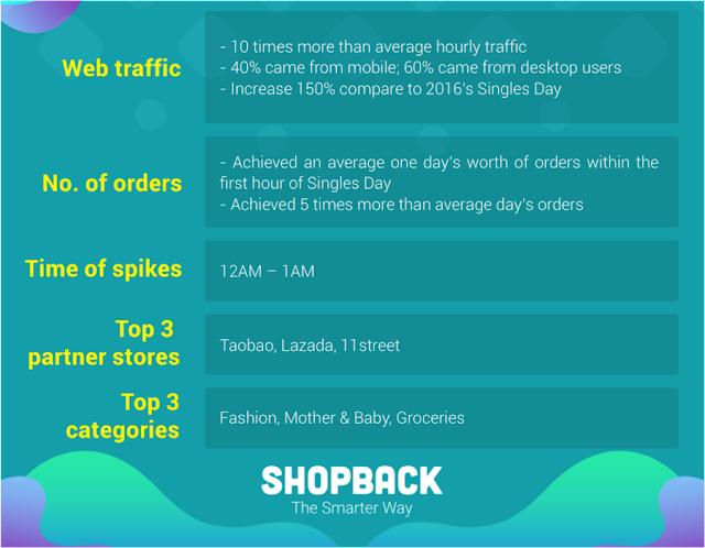 Shopback Malaysia Singles Day Infographic