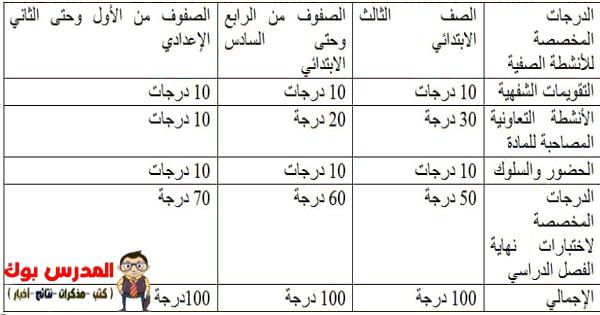 توزيع درجات اعمال السنة ابتدائي واعدادي آخر وضع 377