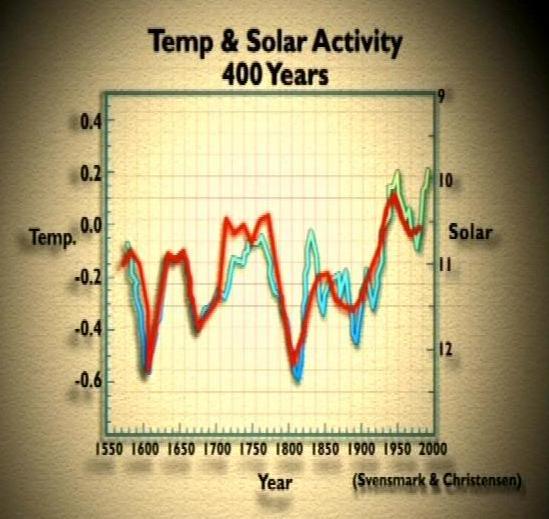 temperatura da Terra está ligada com a atividade solar