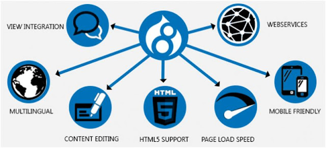 What is Drupal - Advantage of Drupal