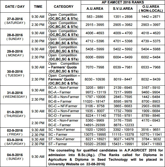 ANGRAU 2016 Bi.P.C Counseling Notification Dates