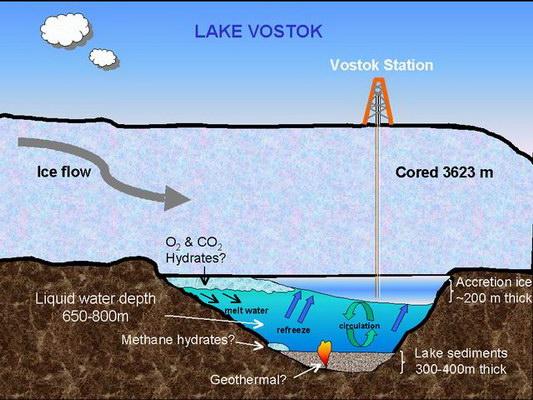 Lac Vostok