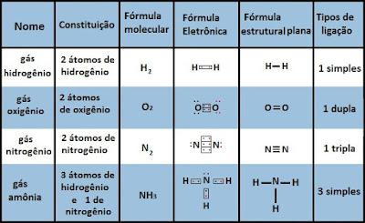 quadro exemplos formulas quimicas