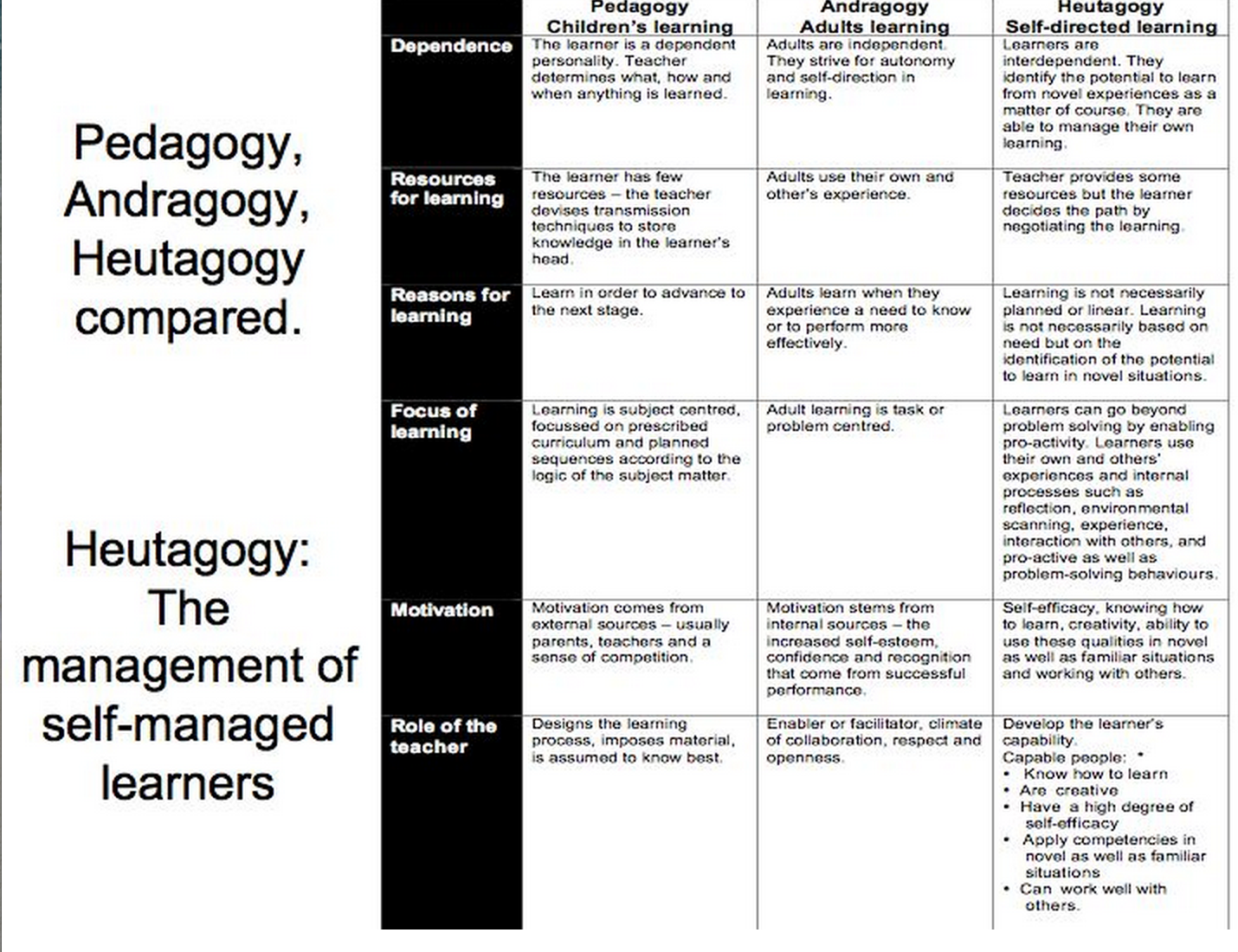 andragogy and transformative learning essay A transformative pedagogy is based both on a realistic view of contemporary and on possible paths to improvement in our human life knowledge is a.