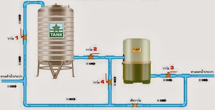 แผนภาพการต่อปั๊มน้ำ 3