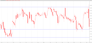 support resistance chart 1