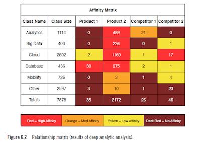 social data analytics