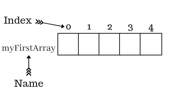 arrays representation in memory or how arrays can store data under one name