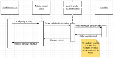 Workflow, activity and lambda sequence diagram.