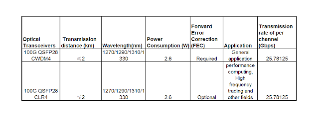 Comparison of 100G QSFP28 CWDM4 and 100G CLR4 Optical Transceiver 3
