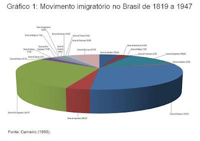 Gráfico 1 - Movimento imigratório no Brasil de 1819 a 1947