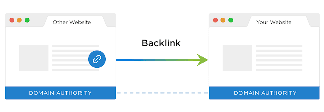 Backlinks তৈরি: Backlink কি এবং কিভাবে Backlinks পাওয়া যায়?
