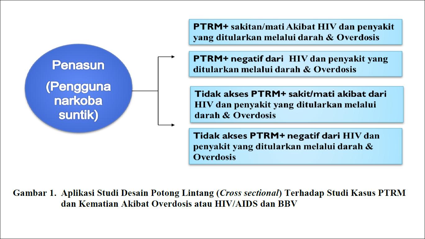 Metode Epidemiologi Studi Desain Observasional