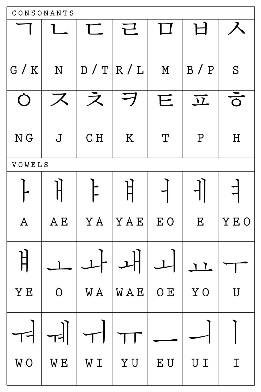 Huruf Huruf Korea : huruf, korea, Korean, Paper:, [LEARN, HANGUL], Pengenalan, Huruf