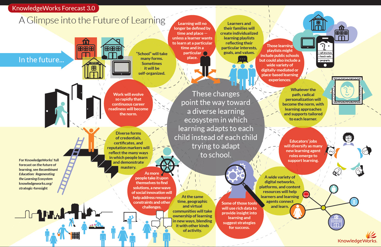 CareerTech Testing Center: What Will the Future of Learning