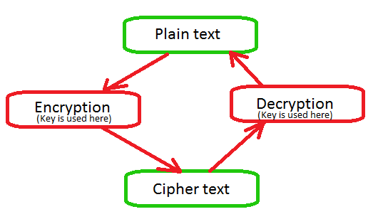 Easy explanation of what is Cryptography