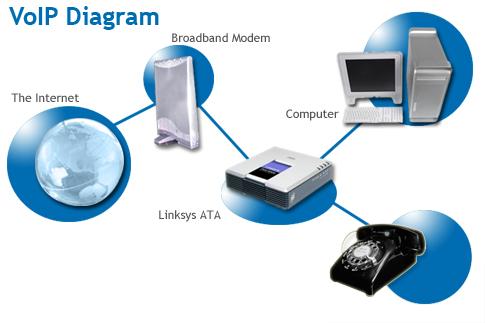 Bab 16 diagram rangkaian operasi komunikasi voip komputer terapan diagram voip ccuart Gallery