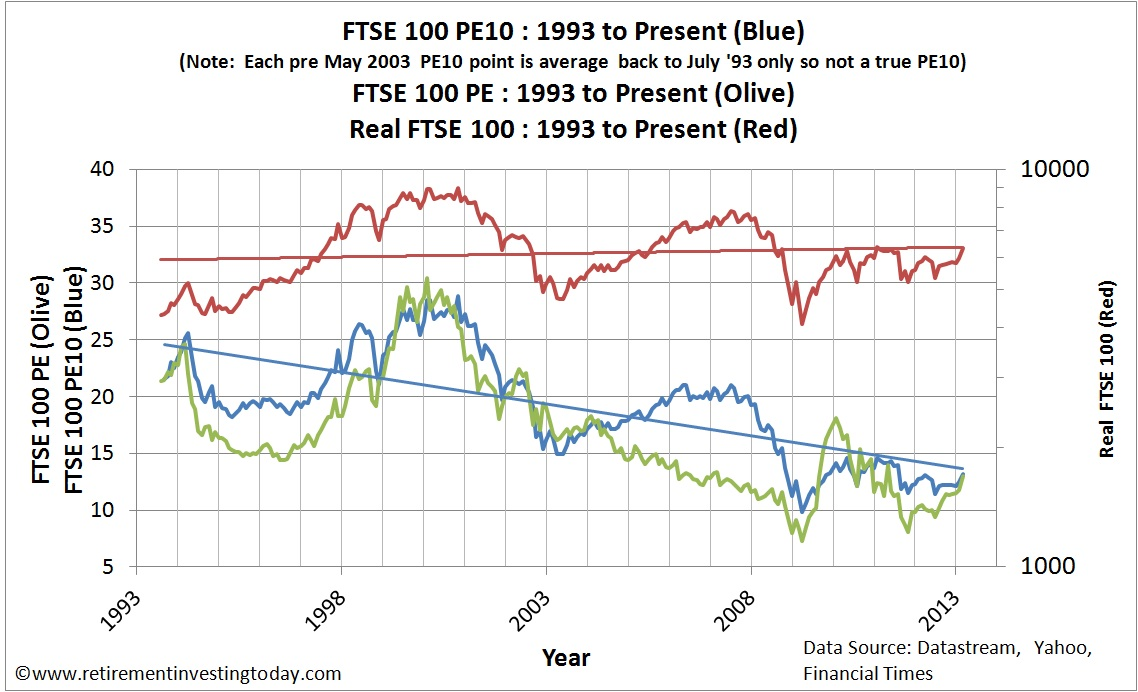 Chart of the FTSE100 Cyclically Adjusted PE, FTSE100 PE and Real FTSE100