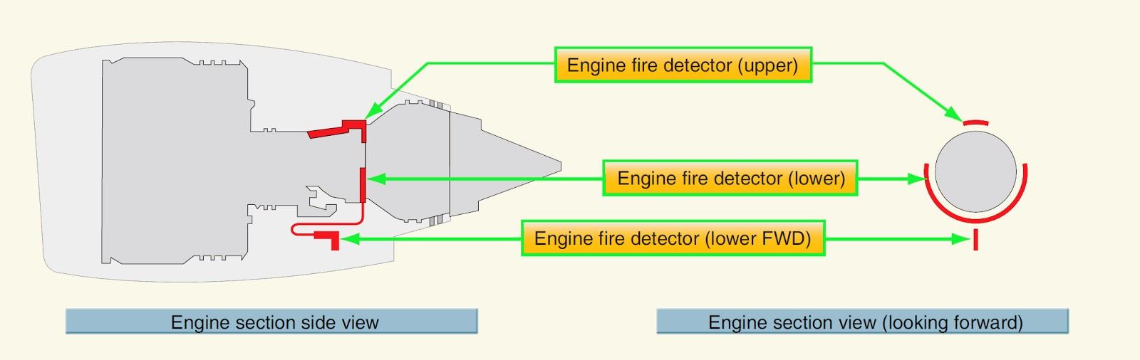 Aeronautical Guide Engine Fire Detection Systems And Zones Turbofan Schematic Large