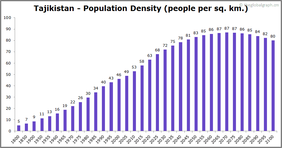 Tajikistan  Population Density (people per sq. km.)