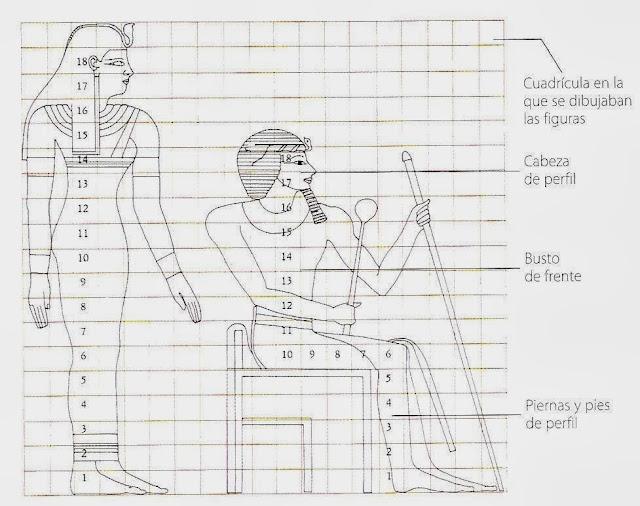 Resultado de imagen de dibujo EGIPCIO cuerpo humano proporciones