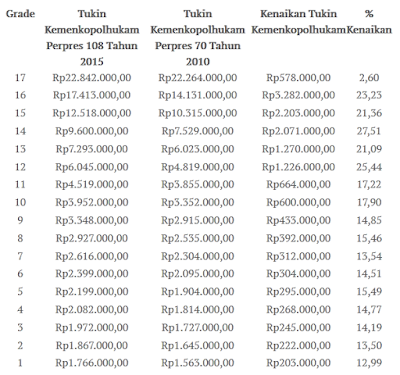 tabel kenaikan remunerasi kemenkopolhukam 2015
