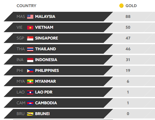 List Top 10 Countries Ranked by GOLD won in 2017 SEA Games as of August 27