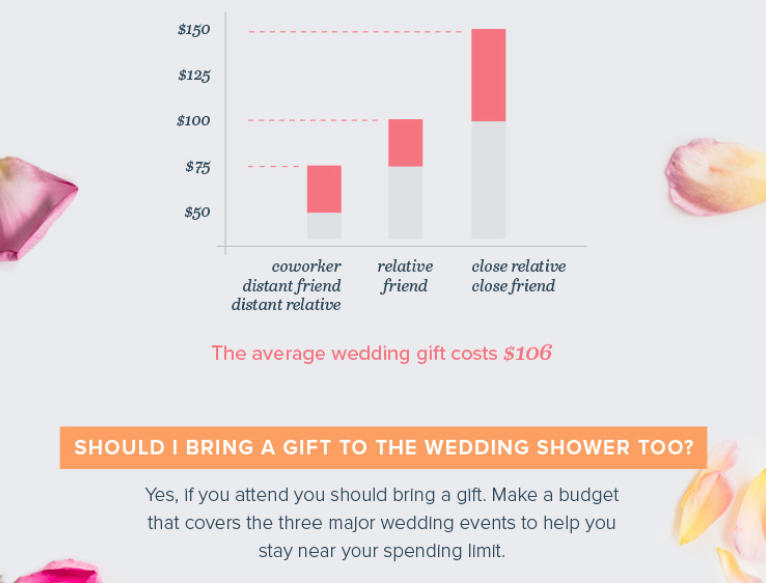 Detroit Michigan Wedding Planner Blog: Wedding Gift Etiquette Tips