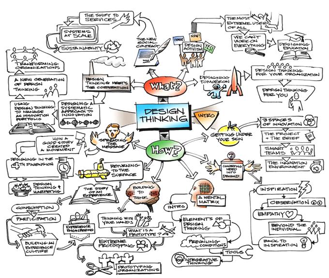Carte Heuristique But.Design Thinking Et Carte Heuristique