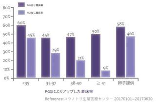 コウノトリ生殖医療センターにおける年齢別PGS実施・未実施時の着床率の違い