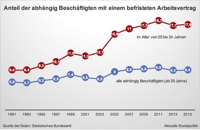Aktuelle Sozialpolitik: Die befristeten Arbeitsverträge zwischen ...