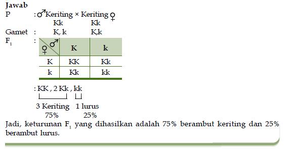 Pola-Pola Hereditas Serta Pewarisan atau Penurunan Sifat Menurut Hukum Mendel 1 dan 2