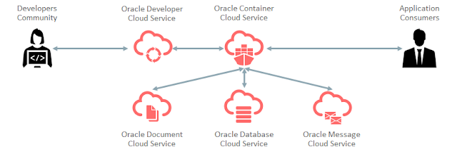 Oracle Cloud for docker based deployments