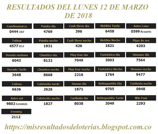 Resultados de las loterías de Colombia | Ganar chance | Resultado de la lotería | Loterias de hoy 12-03-2018