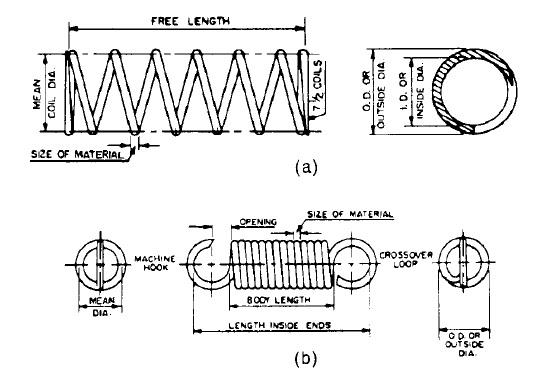 Mechanical Spring Design -Spring Diagram a. Compression Spring  b. Extension Spring