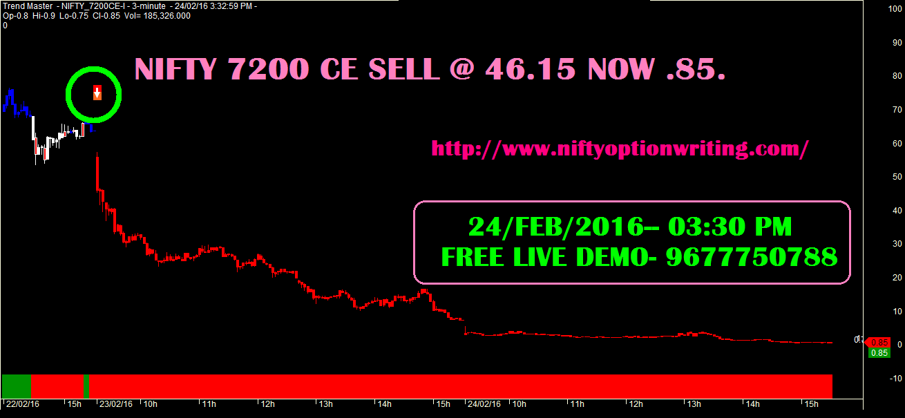 Option Trading And Writing Strategies: NIFTY FUTURE ...