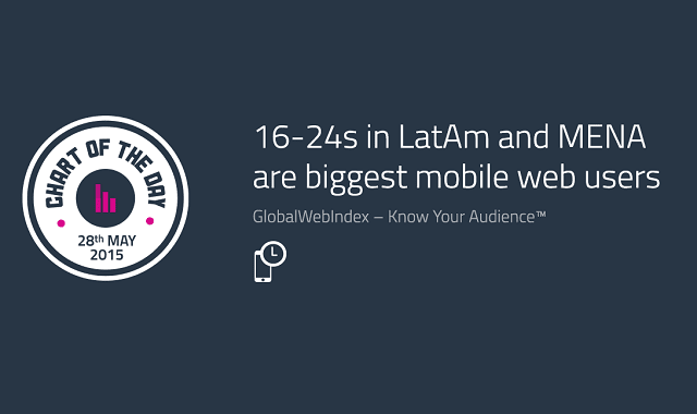 16-24s in LatAm and MENA are Biggest Mobile Web Users