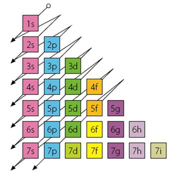 siguiendo esta norma cada elemento se coloca segn su configuracin electrnica y da forma a la tabla peridica - Tabla Periodica Metales No Metales Metaloides