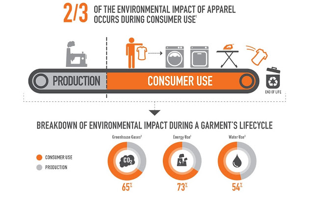 Consumer Use Phase of a Garment