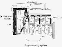 Belajar Dasar Otomotif Sistem Pendingin AC Mobil