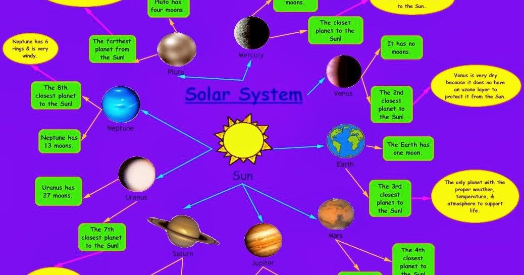 April Cheatham It 365 Blog Concept Map Our Solar System