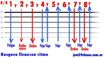gráfico del rasgueo lleno 2 para baladas, temas con ritmo
