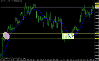 Forex Supply and Demand: How to Use The Indicators