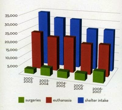 fcnmhp jax fl chart of surgeries, euthanasia and overall shelter intake